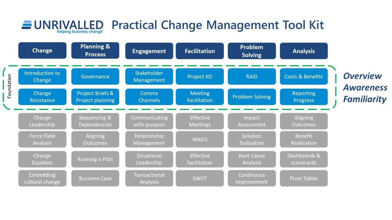 Unrivalled Practical Change Management Modules